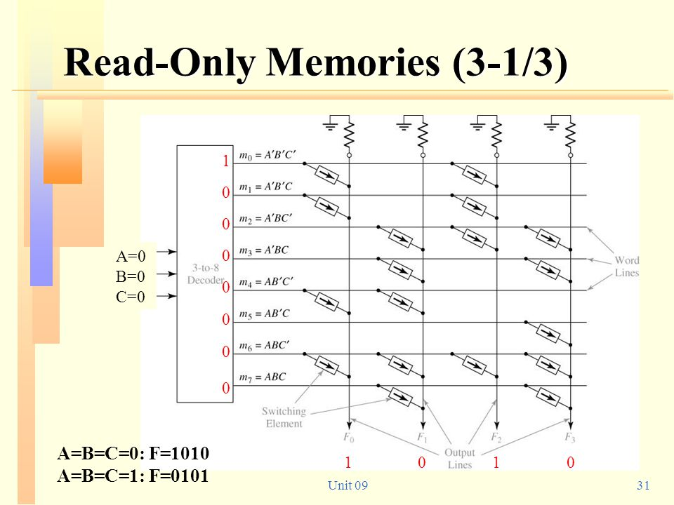 Read-Only Memories (3-1/3)
