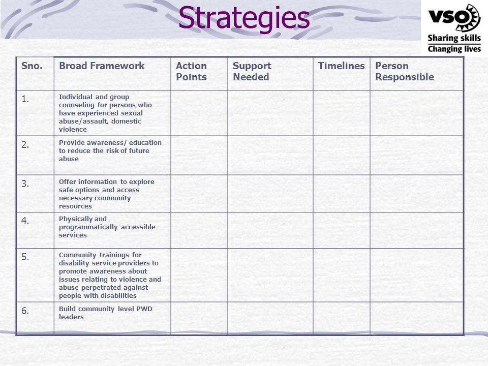Strategies Sno. Broad Framework Action Points Support Needed Timelines