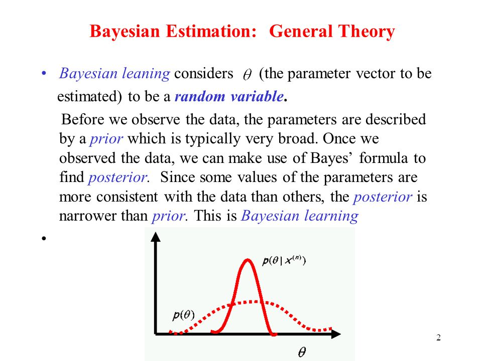 Bayesian Estimation: General Theory