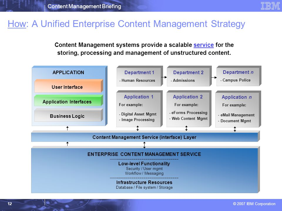 Content Management Briefing Ppt Download