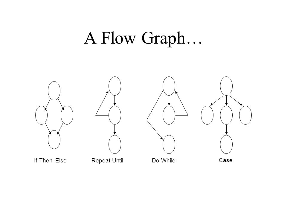 A Flow Graph… If-Then- Else Repeat-Until Do-While Case