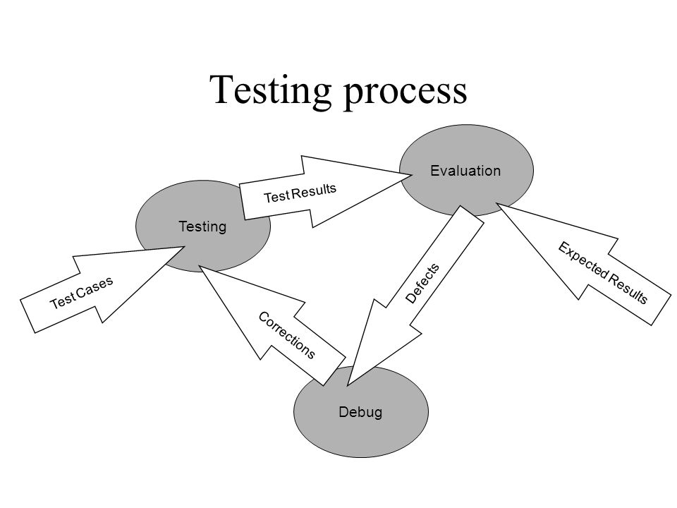Testing process Evaluation Testing Debug Test Results Expected Results