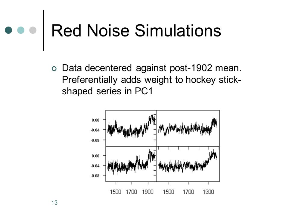 Red Noise Simulations Data decentered against post-1902 mean.