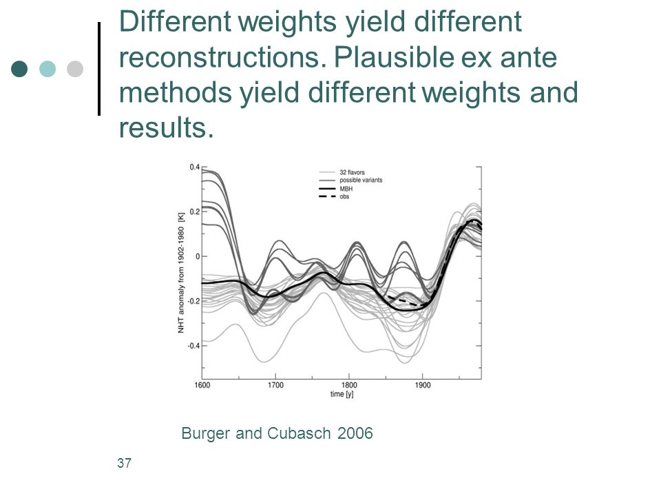 Different weights yield different reconstructions