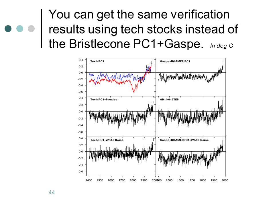 You can get the same verification results using tech stocks instead of the Bristlecone PC1+Gaspe.