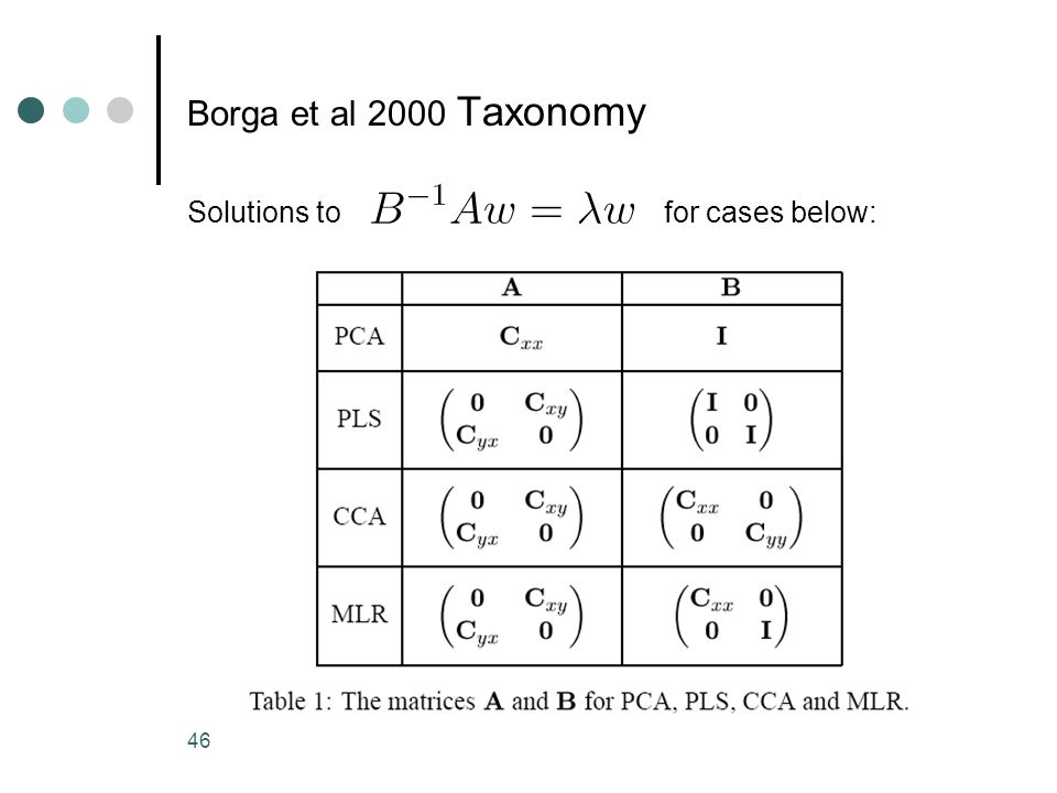 Borga et al 2000 Taxonomy Solutions to for cases below: