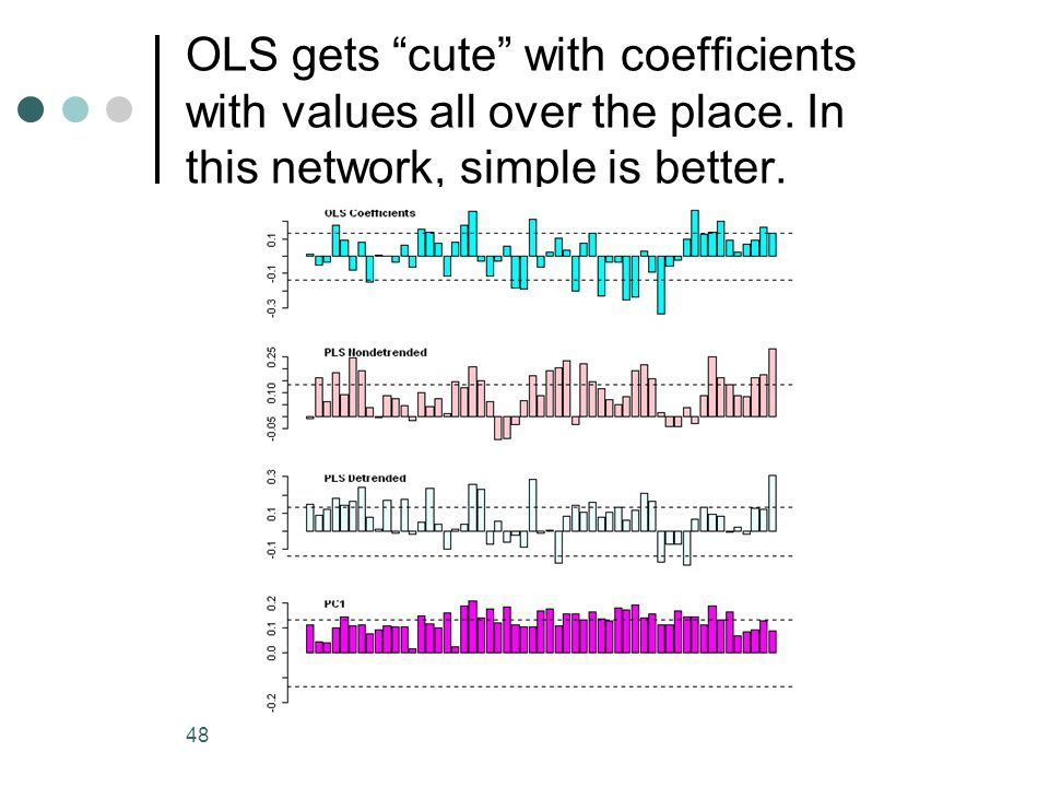 OLS gets cute with coefficients with values all over the place