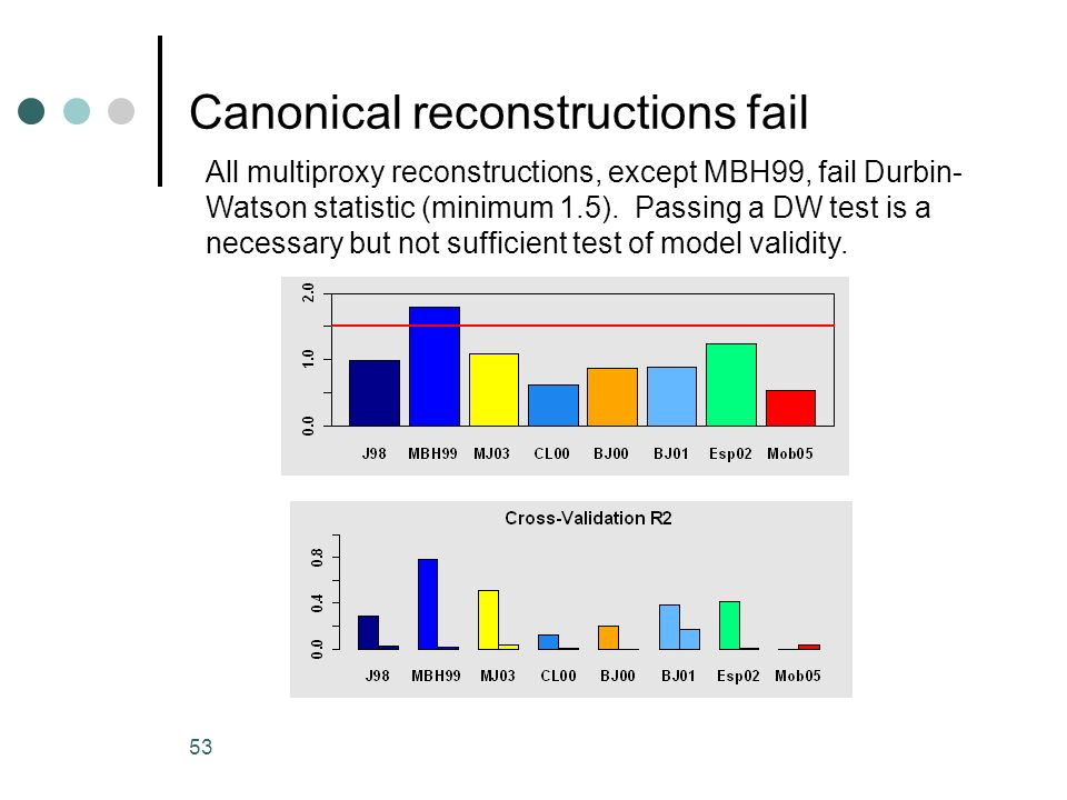 Canonical reconstructions fail
