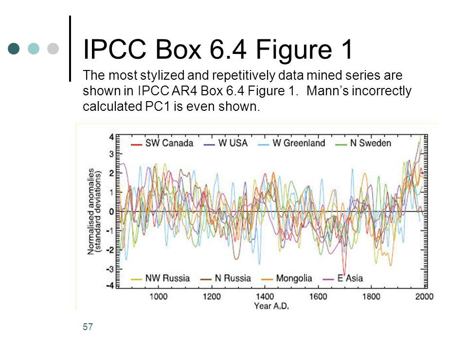 IPCC Box 6.4 Figure 1