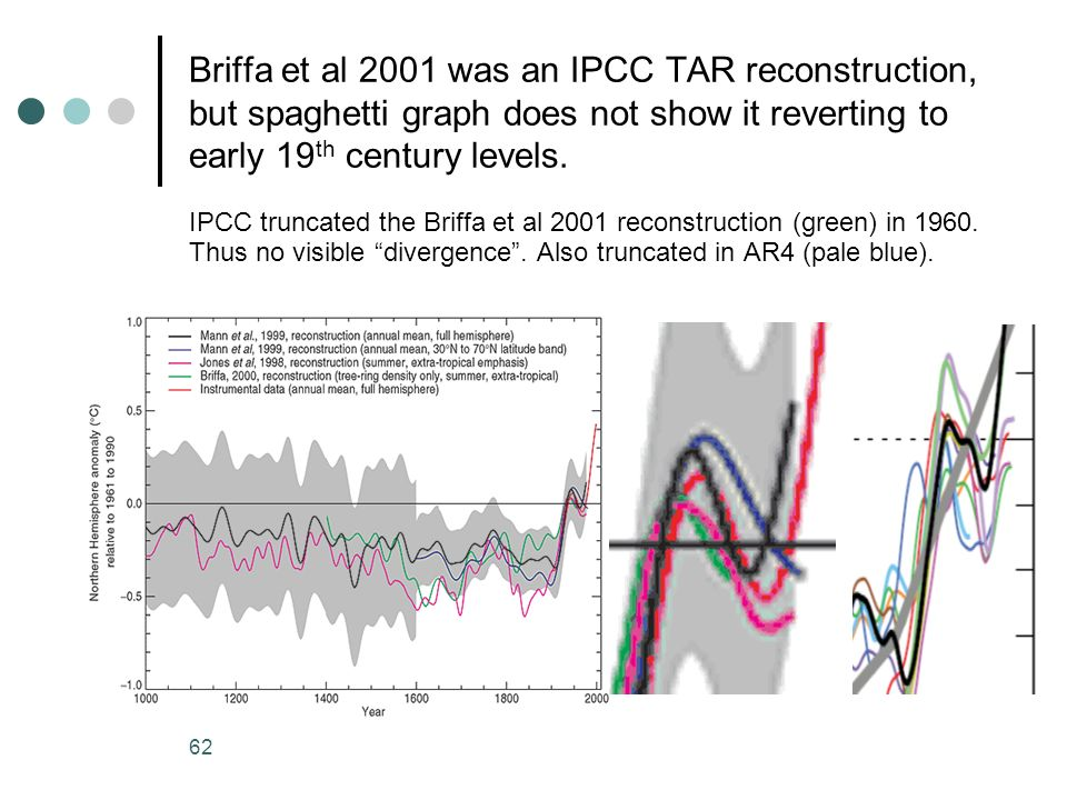 Briffa et al 2001 was an IPCC TAR reconstruction, but spaghetti graph does not show it reverting to early 19th century levels.