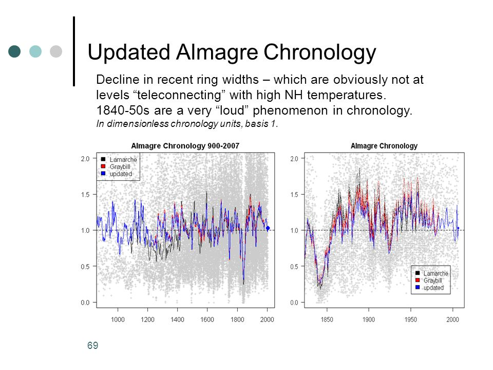Updated Almagre Chronology