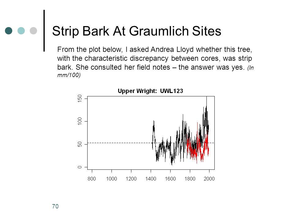 Strip Bark At Graumlich Sites