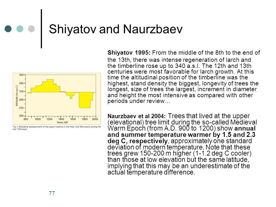 Shiyatov and Naurzbaev