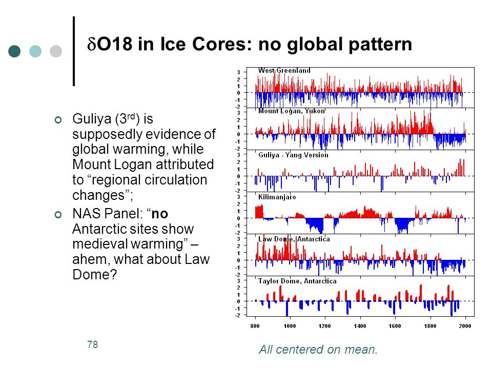 dO18 in Ice Cores: no global pattern
