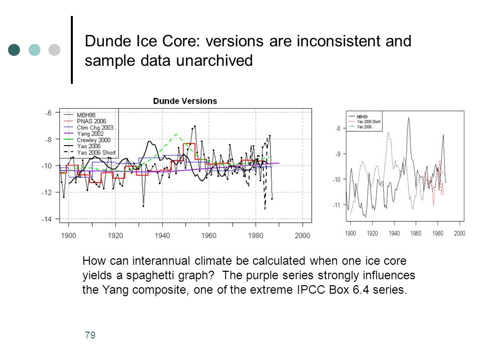 Dunde Ice Core: versions are inconsistent and sample data unarchived