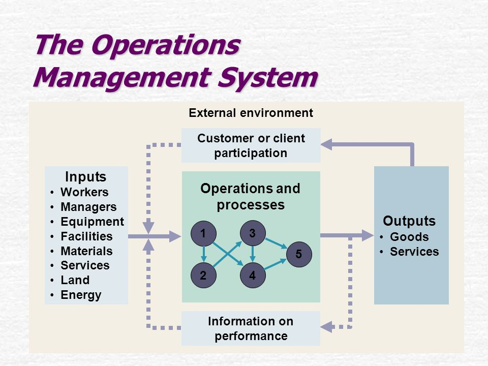 Operations As A Competitive Weapon Ppt Video Online Download