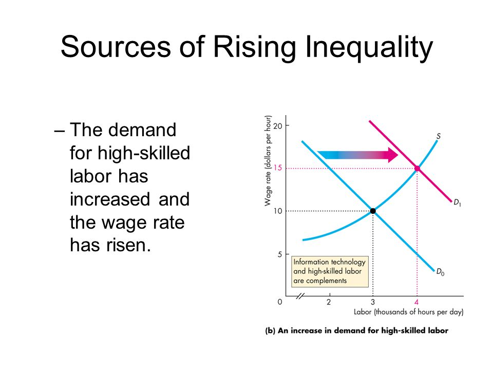 Sources of Rising Inequality