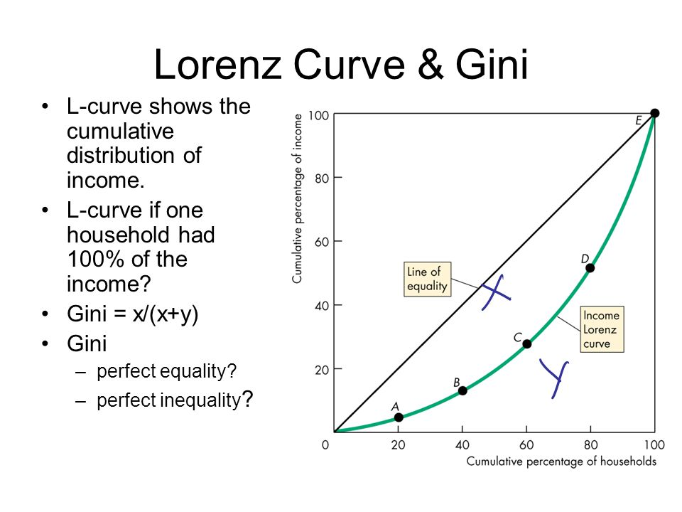 Lorenz Curve & Gini L-curve shows the cumulative distribution of income. L-curve if one household had 100% of the income