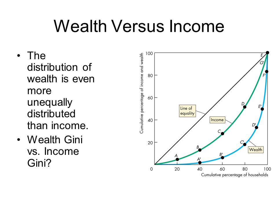 Wealth Versus Income The distribution of wealth is even more unequally distributed than income.