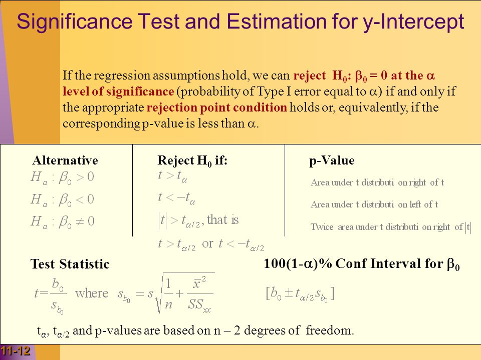 Significance Test and Estimation for y-Intercept