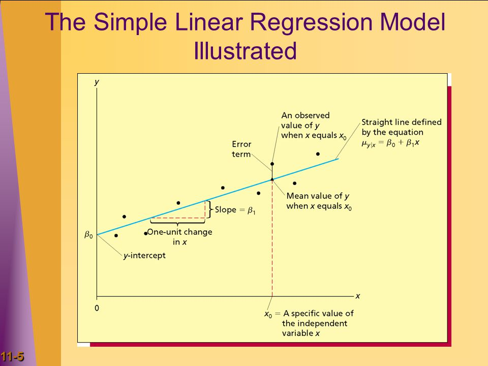 The Simple Linear Regression Model Illustrated