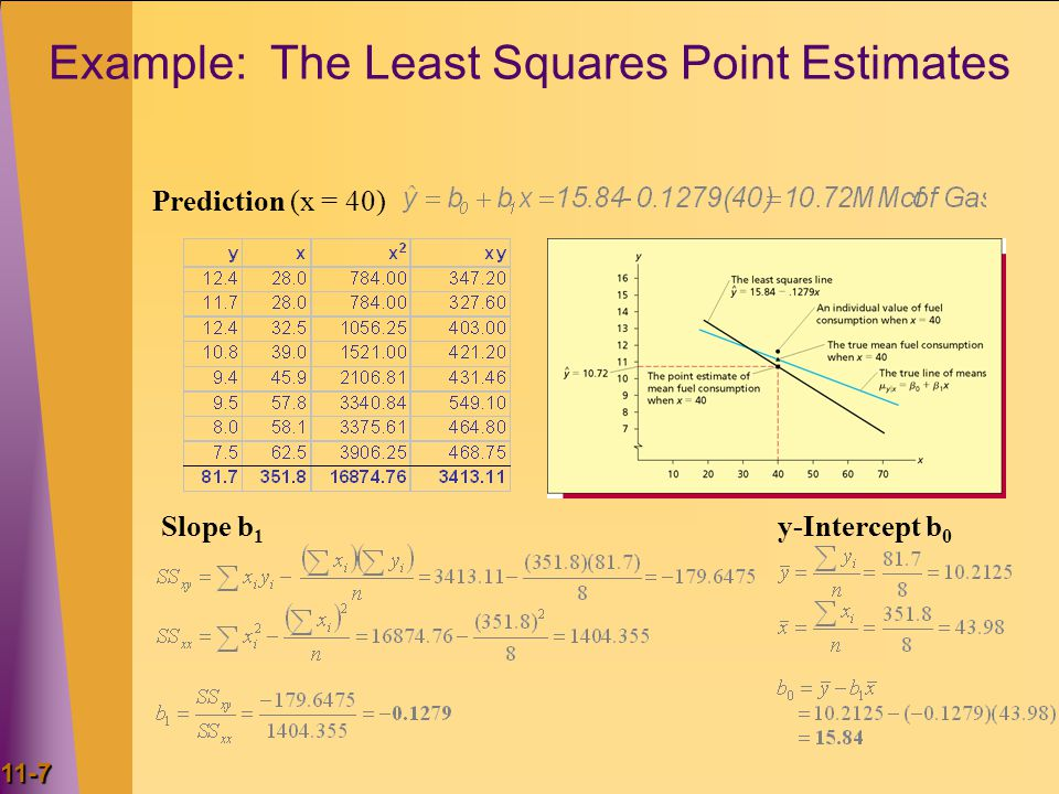 Example: The Least Squares Point Estimates