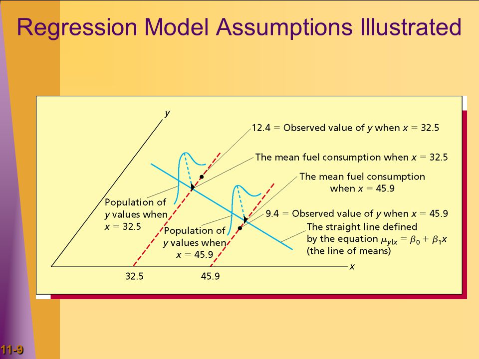 Regression Model Assumptions Illustrated