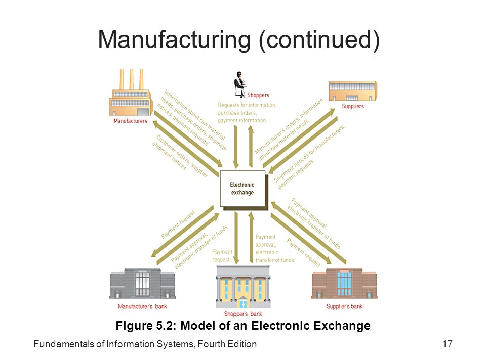 Manufacturing (continued)