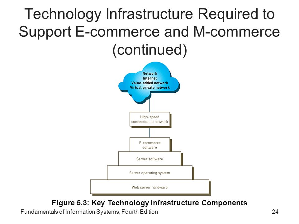 Figure 5.3: Key Technology Infrastructure Components