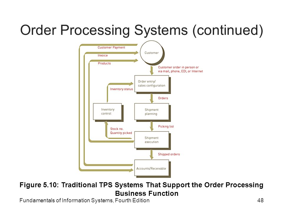 Order Processing Systems (continued)