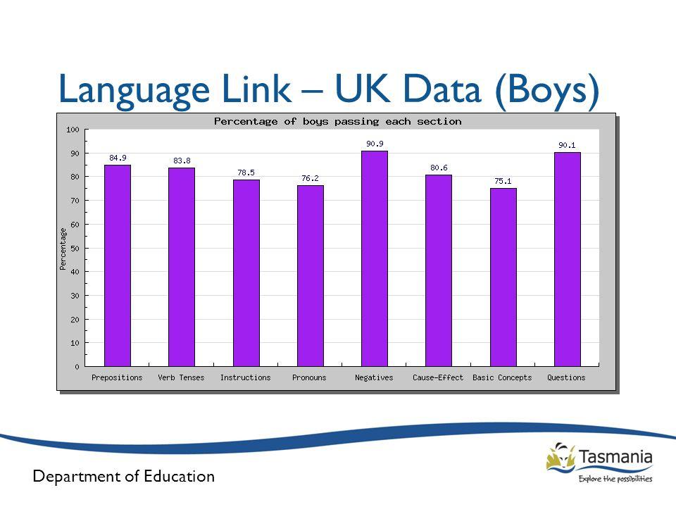 Language Link – UK Data (Boys)