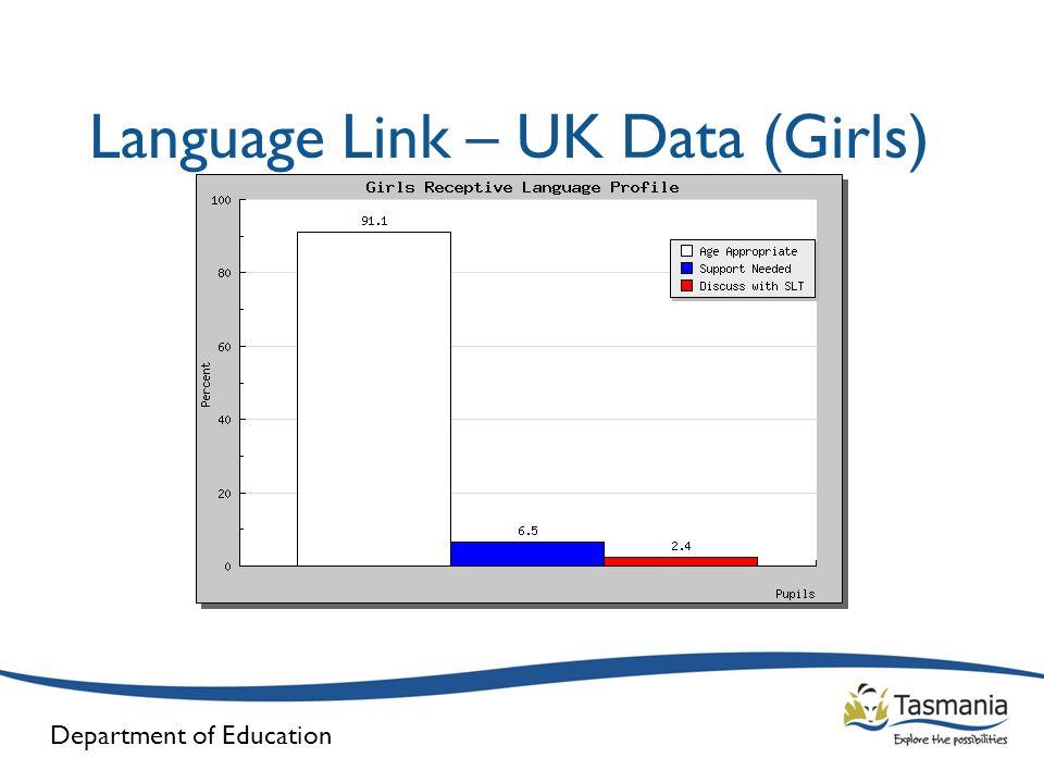 Language Link – UK Data (Girls)