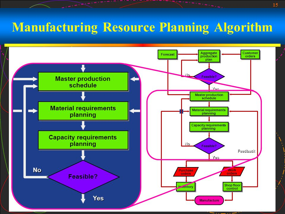 capacity planning and aggregate production planning O aggregate production planning regular production cost = $20 per book regular production max capacity = 10 000 books per quarter.