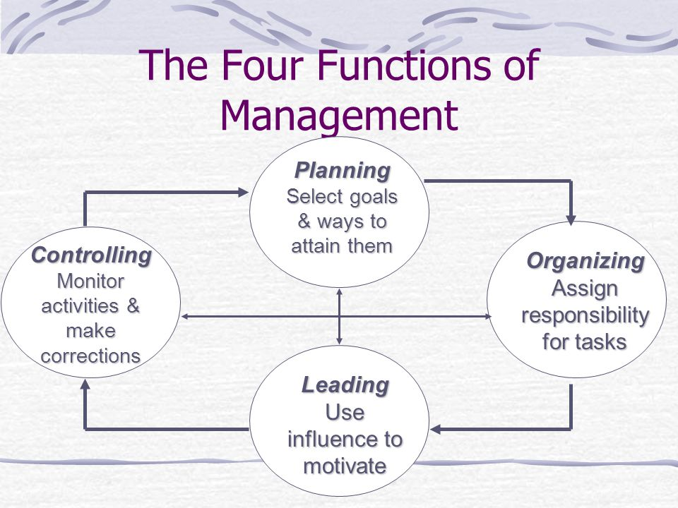 four functions management planning leading controlling and Principles of management have long been categorized into the four major  functions of planning, organizing, leading, and controlling, or the p-o-l-c  framework.