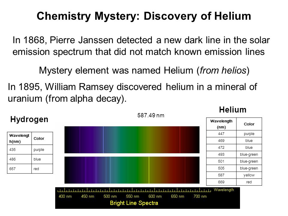 an overview of the discovery of helium All the infomation, you need to know, about helium and how to maximise the use of the helium cylinders that we offer includes overview of safety guidelines, user guides, the make up of helium, facts and history.