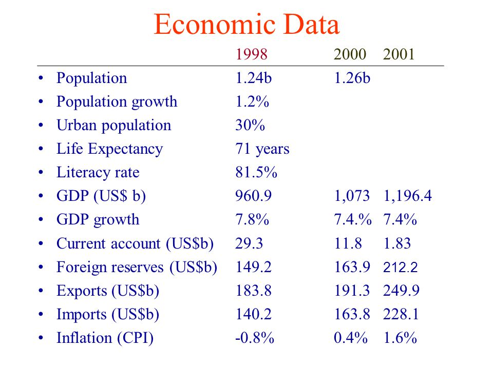 Economic Data Population 1.24b 1.26b