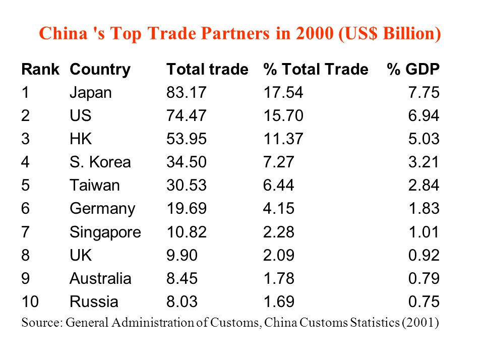 China s Top Trade Partners in 2000 (US$ Billion)
