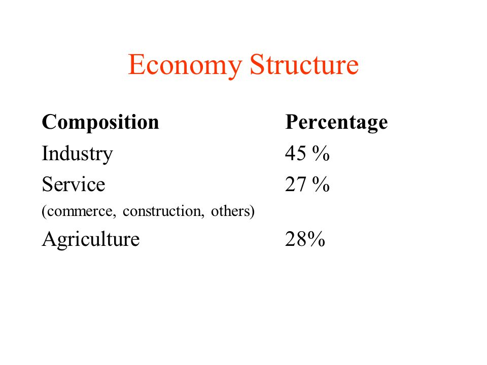 Economy Structure Composition Percentage Industry 45 % Service 27 %