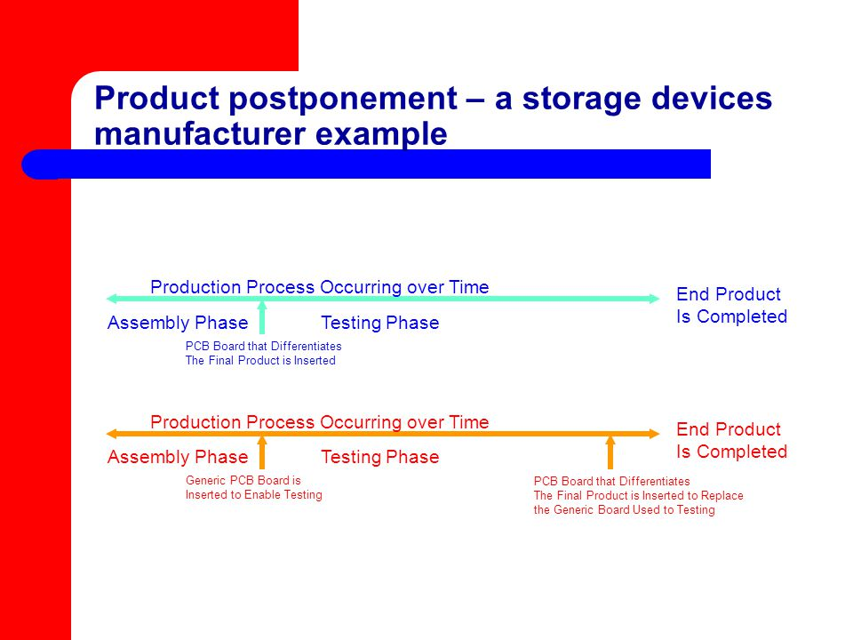 Product postponement – a storage devices manufacturer example