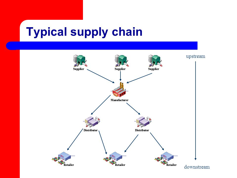 Typical supply chain upstream downstream