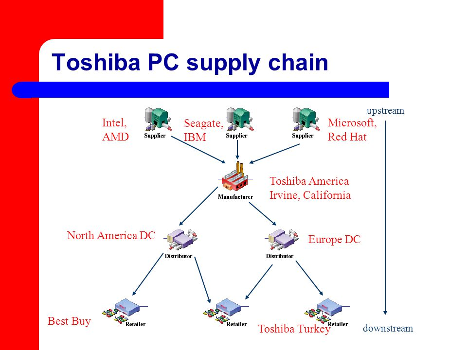 Toshiba PC supply chain