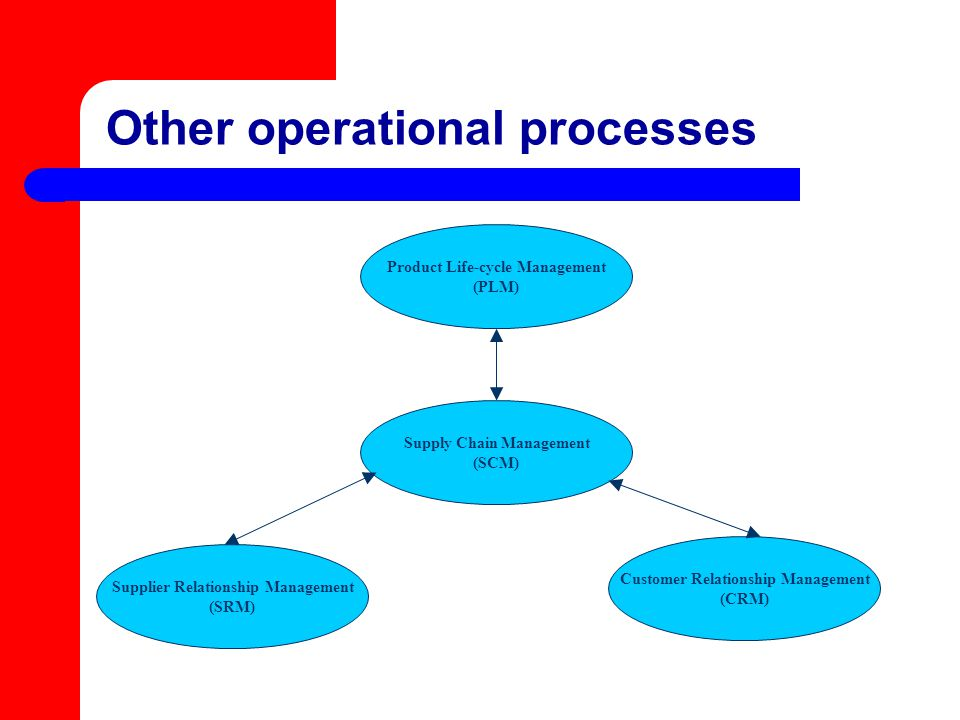Other operational processes