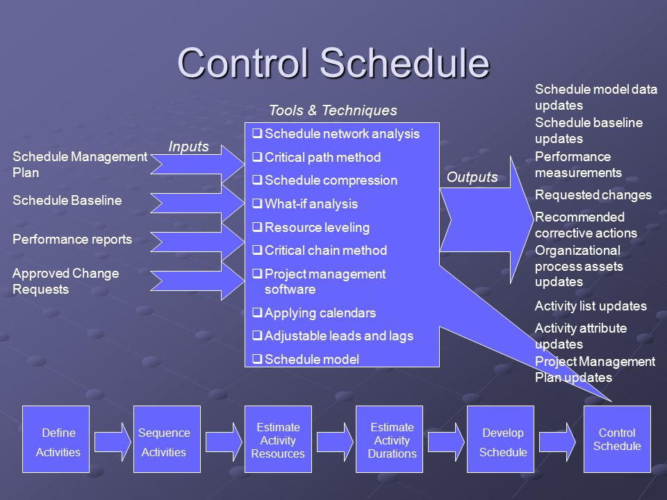 Project Time Management - Ppt Video Online Download
