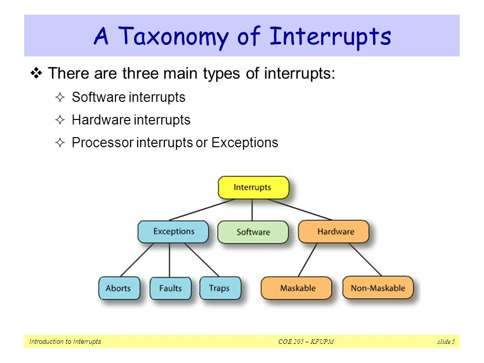 A Taxonomy of Interrupts