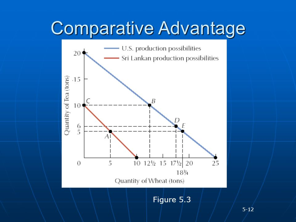 how to find comparative advantage