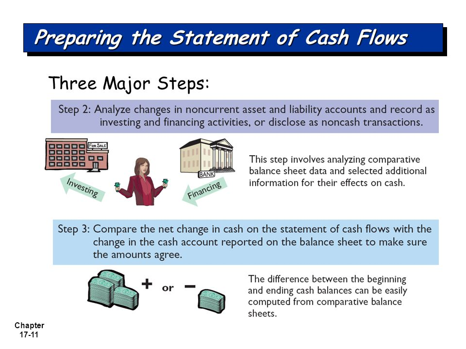 Preparing the Statement of Cash Flows