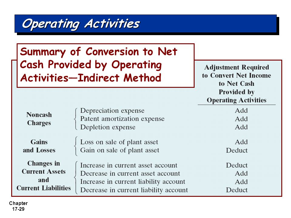 Operating Activities Summary of Conversion to Net Cash Provided by Operating Activities—Indirect Method.