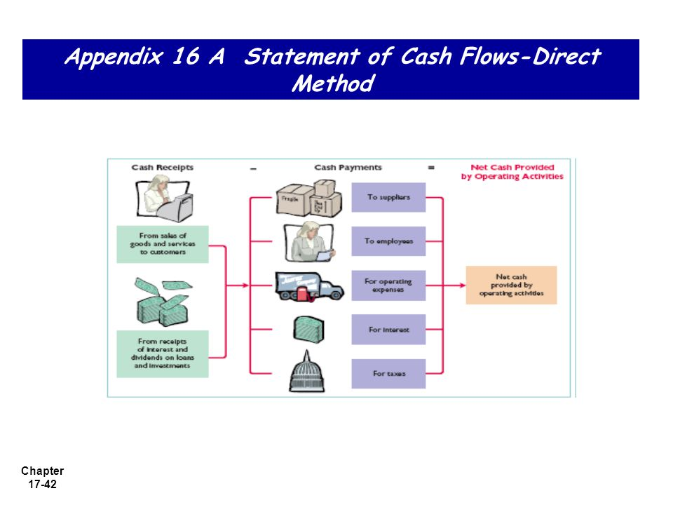 Appendix 16 A Statement of Cash Flows-Direct Method