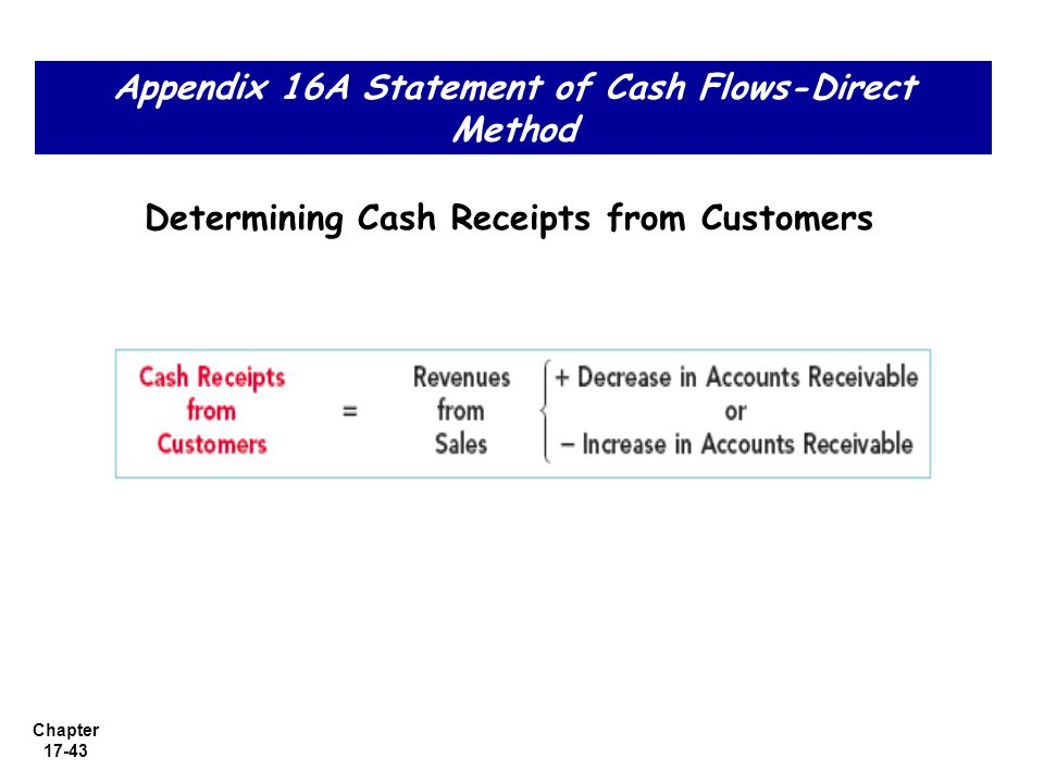 Appendix 16A Statement of Cash Flows-Direct Method