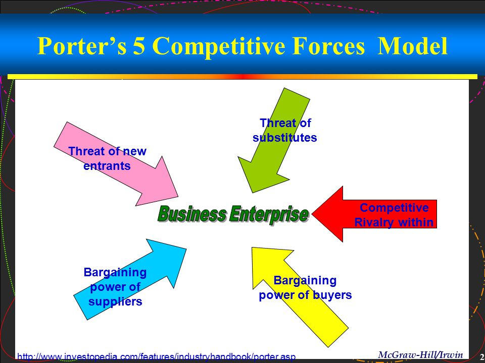 Porter's 5 Competitive Forces Model